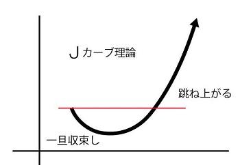 Jカーブ.jpg